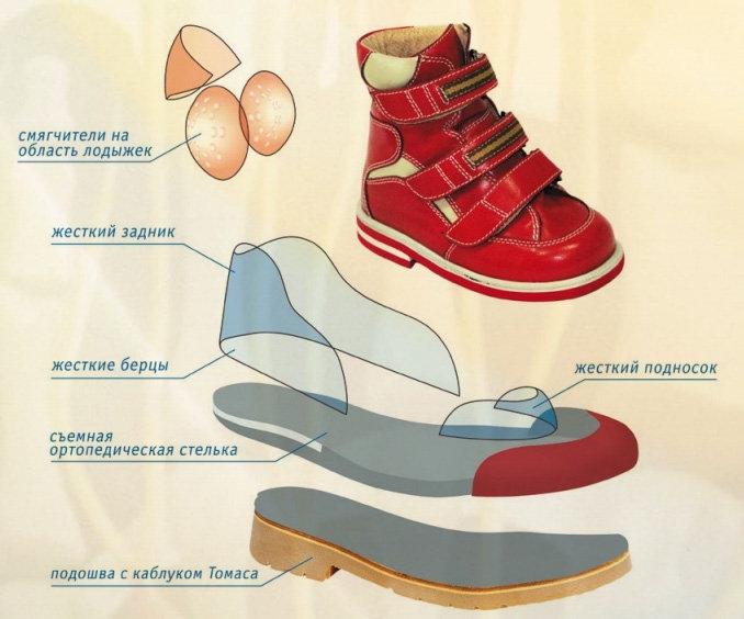 Яким має бути дитяче ортопедичне взуття